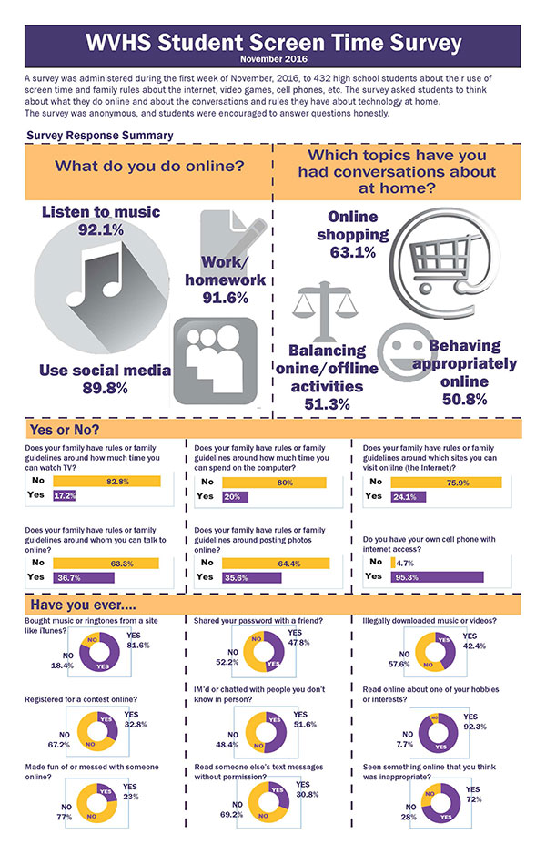 illustration of survey results showing how prevalent technology is in students' lives