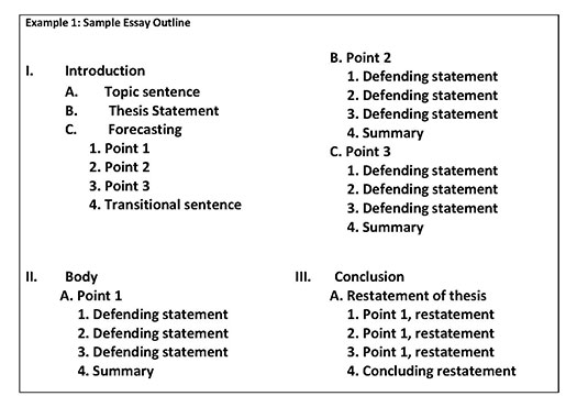 The Paper  Warwick Valley Central Schools Image Of A Sample Outline The Sentence Outline