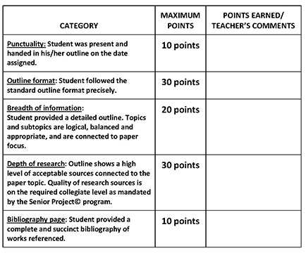 Image Of The Scoring Rubric For SP Outline