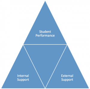 A blue triangle with white words that say student performance, internal support and external support.