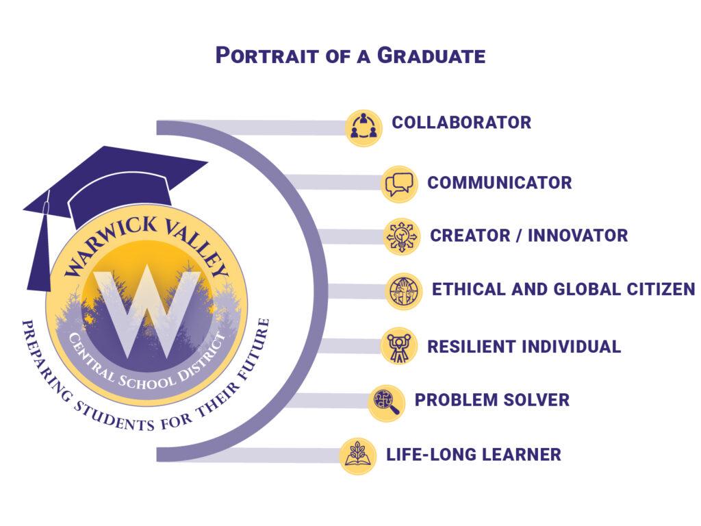 Portrait of a Graduate graphic