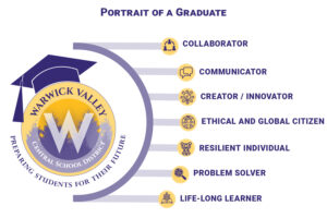 District unveils its Portrait of a Graduate